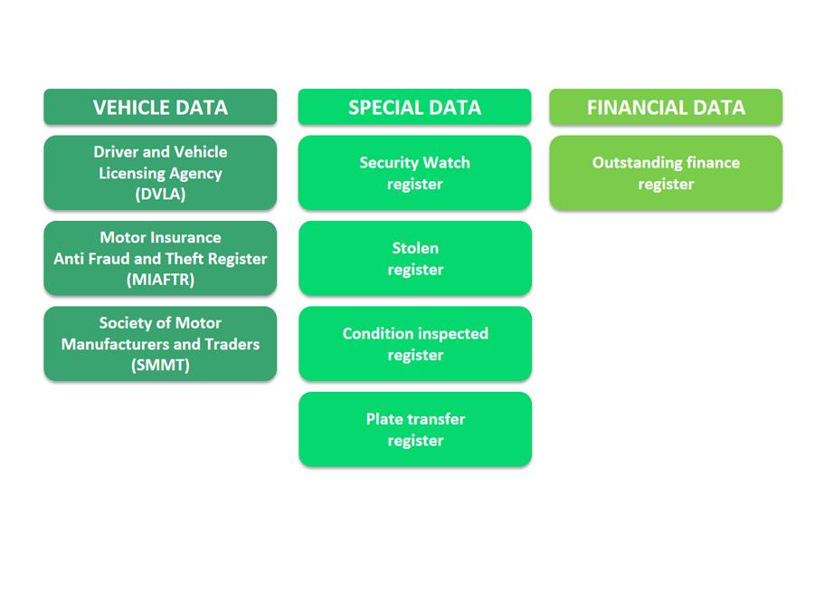 Vehicle Check | CRIF Decision Hub